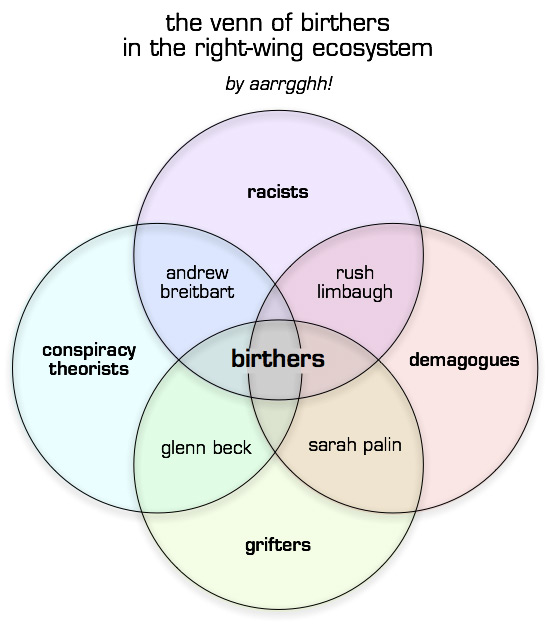the venn of birthers 2