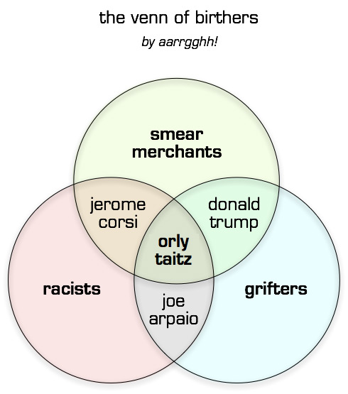 the venn of birthers 1